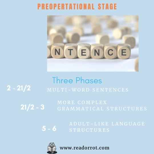 Preoperational stage phases: - Multi-word sentences (2-2 1/2) - More complex grammatical structures (2 1/2 - 3) - Adult-like language structures (5-6)