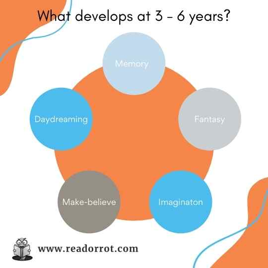 What develops at 3 - 6 years? Memory, Fantasy, Imagination, Make-believe, Daydreaming